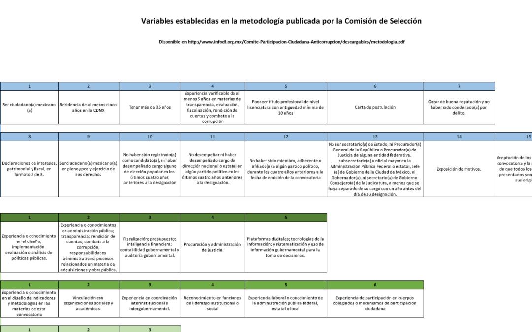 Variables establecidas en la metodología publicada por la Comisión de Selección